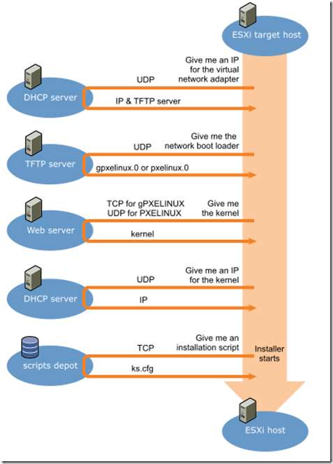 VCP 6 Study Note – Multiple ways to install ESXi | Blog Linoproject net