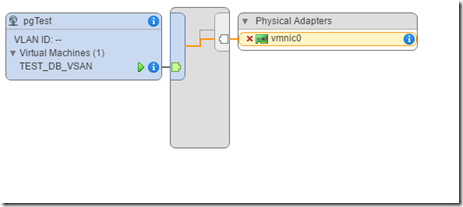 VMware vSphere vSwitch migration | Blog Linoproject net