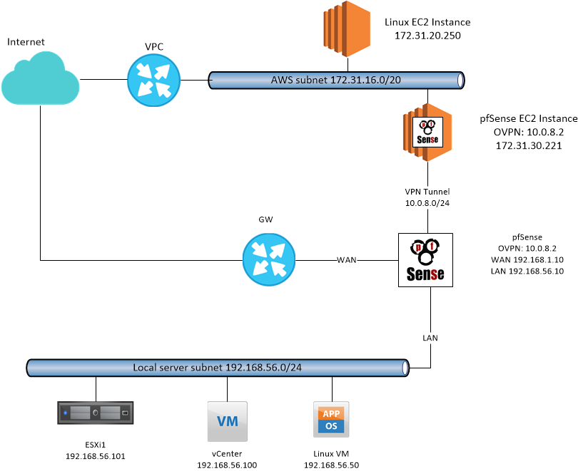 My Hybrid environment with AWS and pfSense | Blog