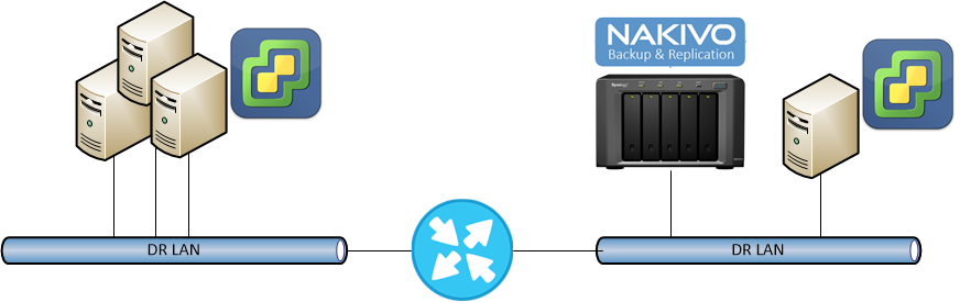 Protecting vSphere with Nakivo and Synology | Blog