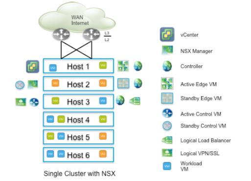 """this is commonly called a """"datacenter in a rack"""" design and consists of  pair of network devices directly connected to wan or internet servicing few"""