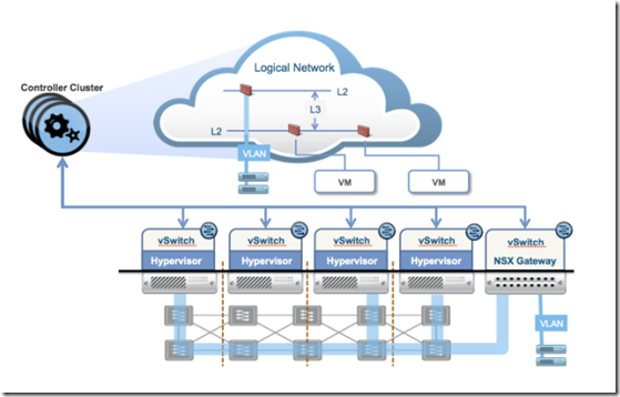 VCP6-NV Study Notes – Section 1 Understand VMware NSX Technology and