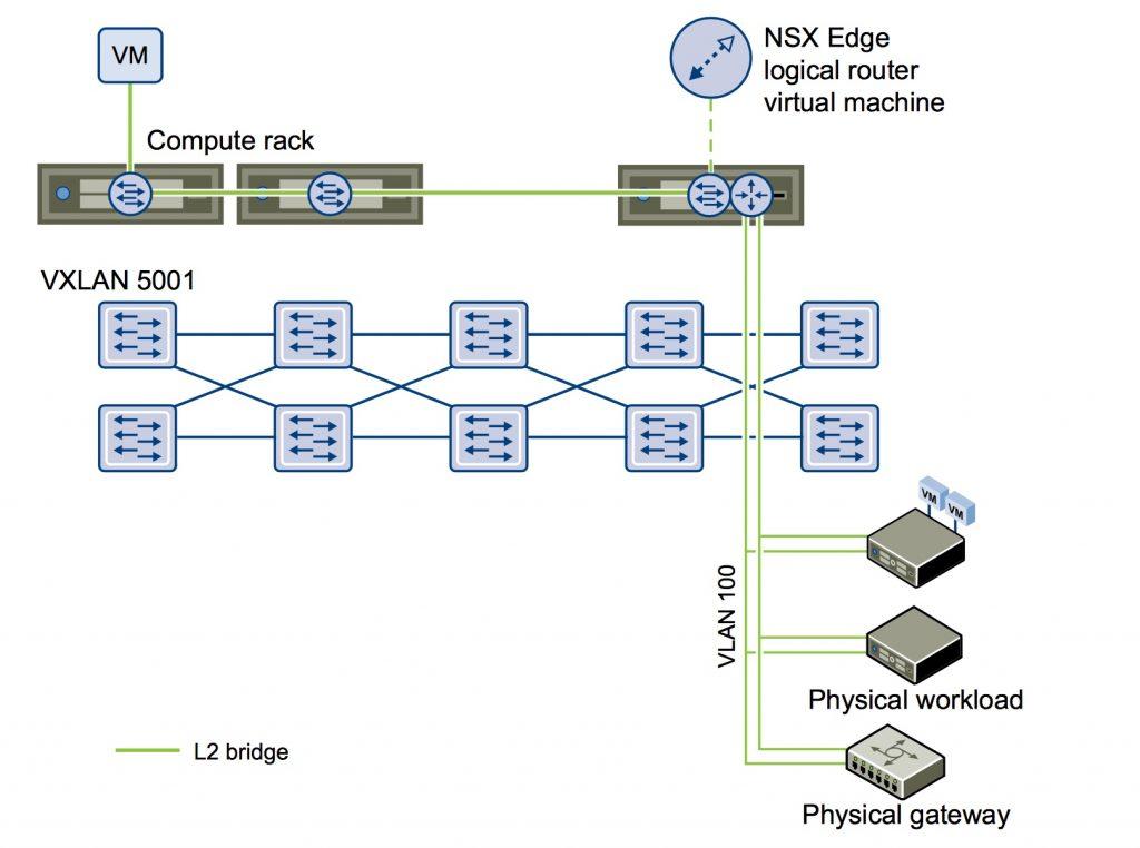 VCP6-NV Study Notes-Section 5: Configure VMware NSX Virtual