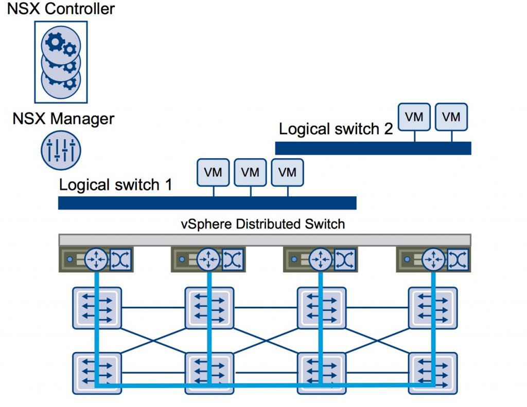 VCP6-NV Study Notes-Section 5: Configure VMware NSX Virtual Networks