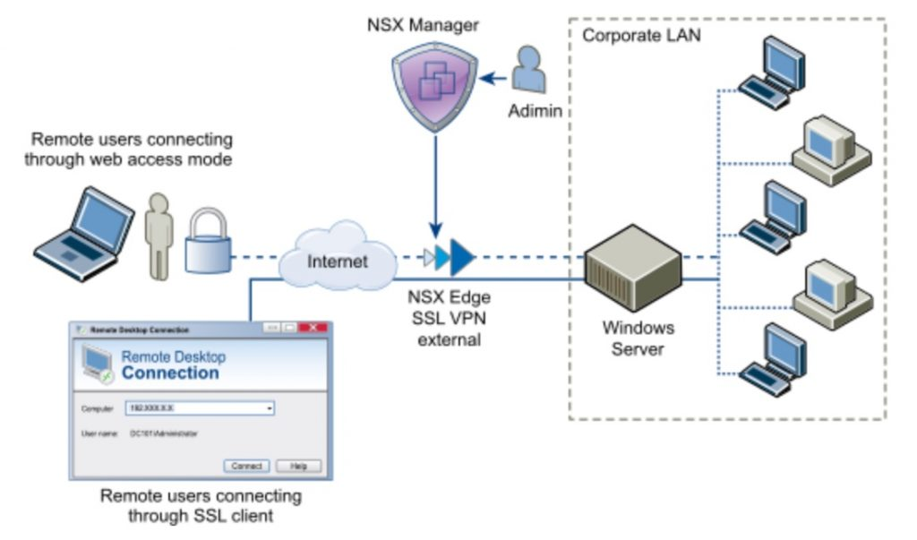 VCP6-NV Study Notes-Section 6: Configure and Manage NSX