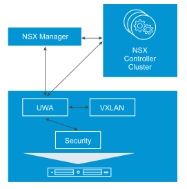 VCP6-NV Study Notes – Section 10: Troubleshoot a VMware