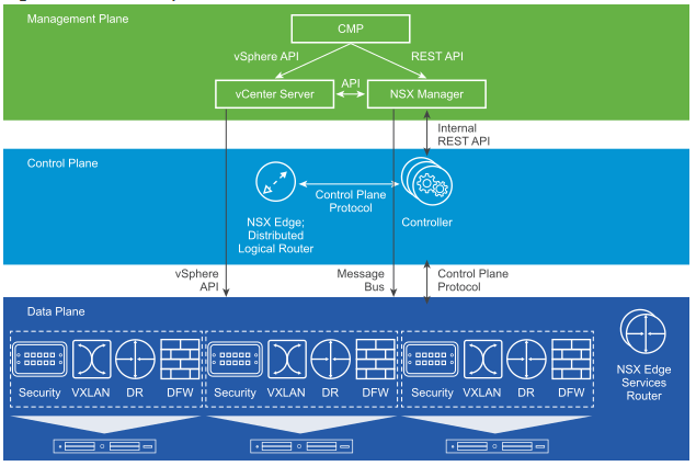 VCP6-NV Study Notes – Section 10: Troubleshoot a VMware Network