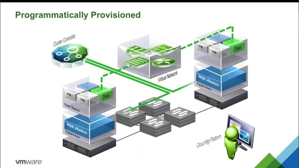 Vmware Virtual Cloud Network The Sdn From Datacenter To Cloud Blog Linoproject Net