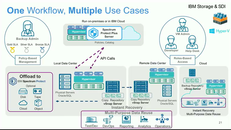 Storage Field Day 15: The data protection by IBM | Blog