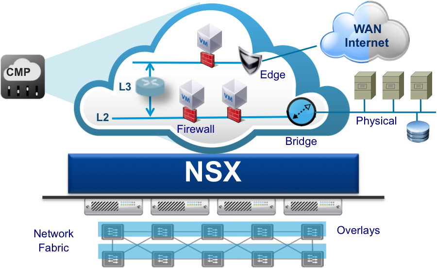 My deployment experience on NSX | Blog Linoproject net