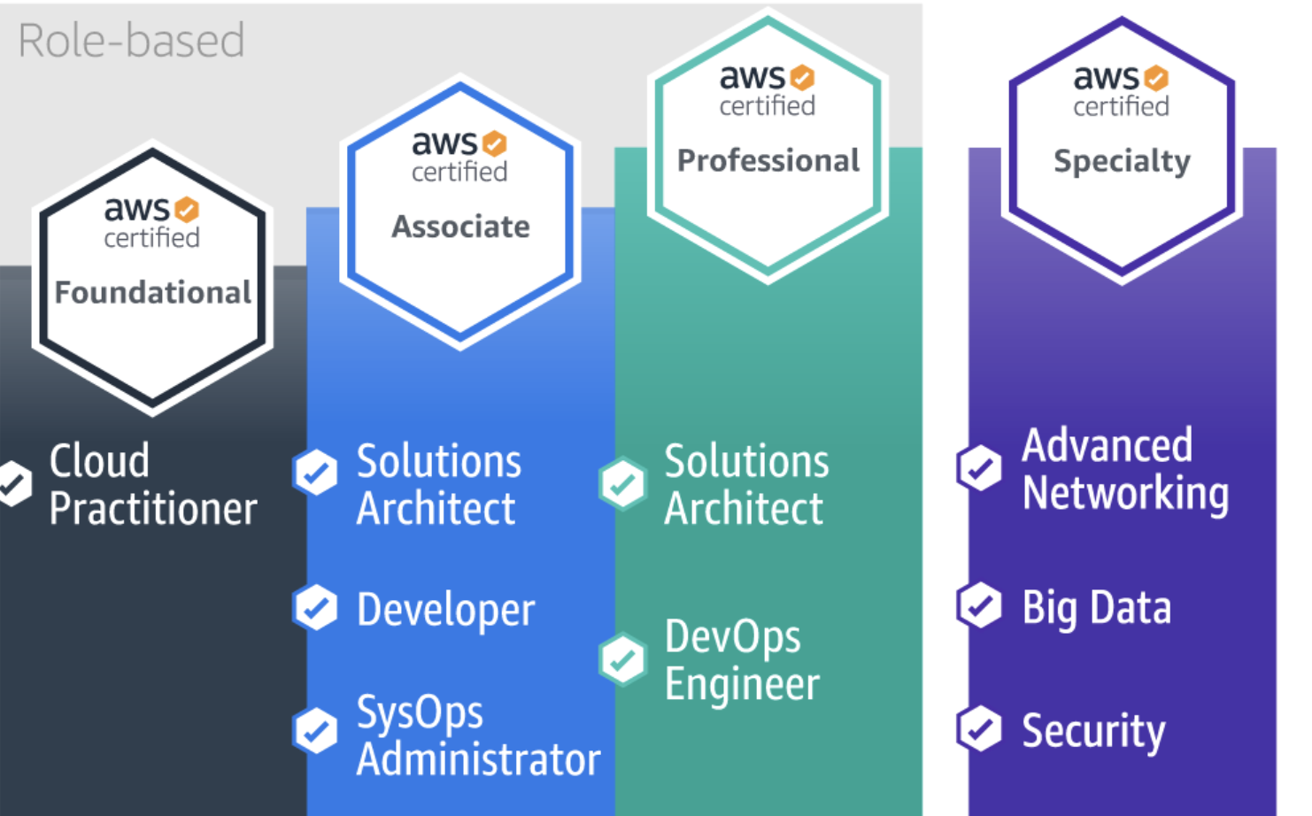 Book Review: AWS Certified Solutions Architect – Associate