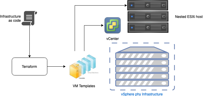 Terraforming my vSphere lab – part 1 | Blog Linoproject net